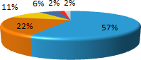 Browser market share February 2011